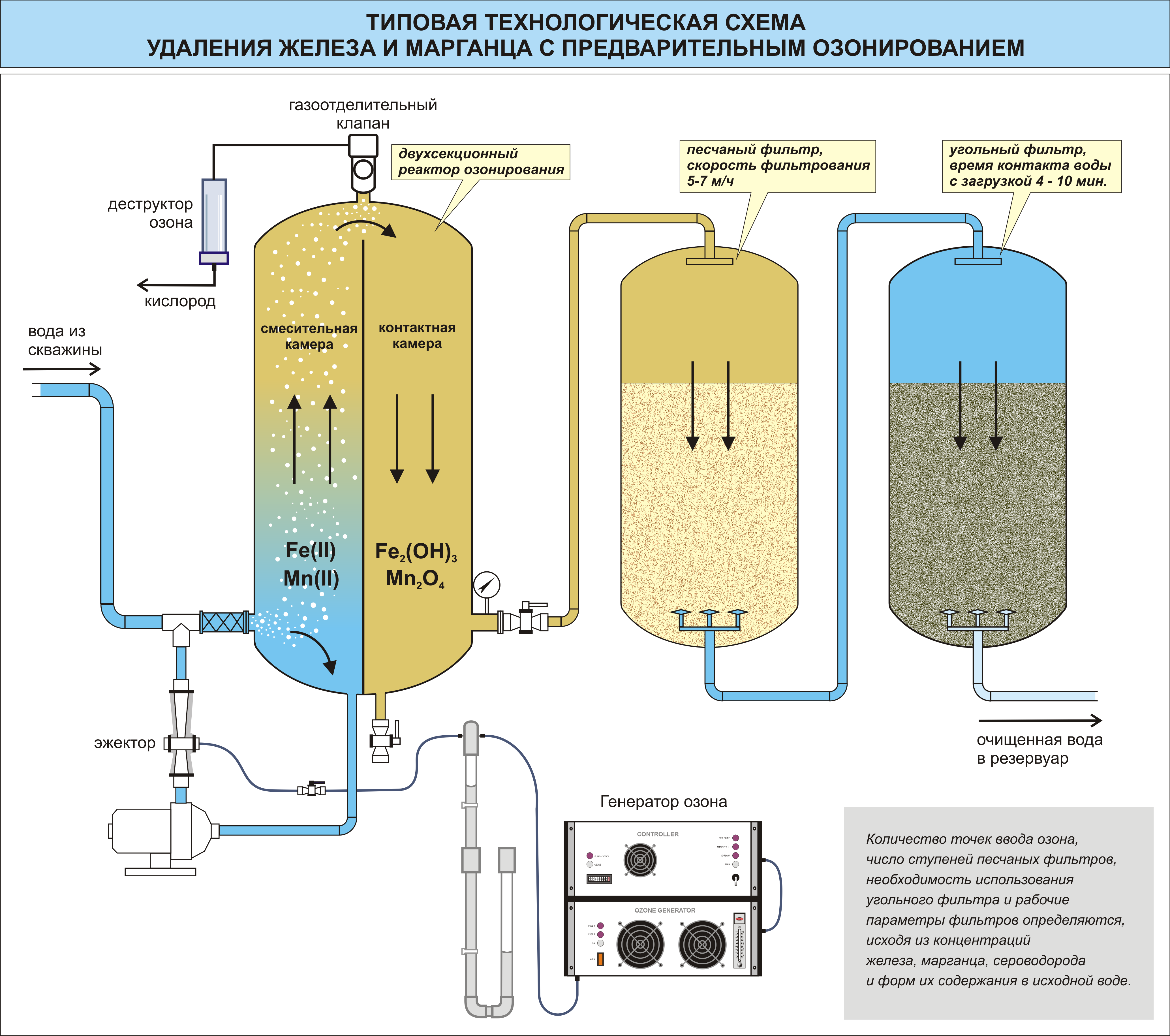 Озонаторы, системы очистки воды и воздуха 48