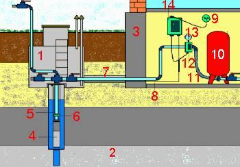 Современный мир технологий предоставляет возможность людям провести горячее водоснабжение.